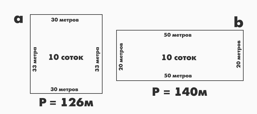 Схема участков расчет периметра по соткам